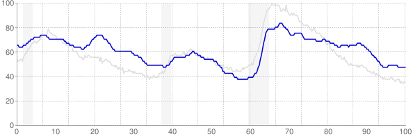 New Mexico monthly unemployment rate chart from 1990 to February 2020
